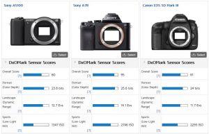Kamera Vergleich von dxomark.com